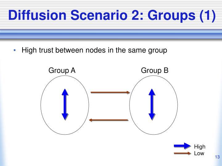 Diffusion Scenario 2: Groups (1)