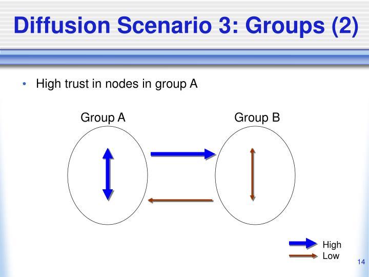 Diffusion Scenario 3: Groups (2)