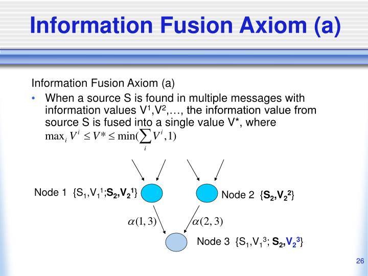 Information Fusion Axiom (a)