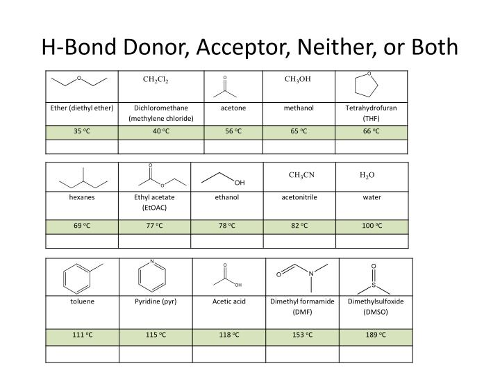 H-Bond Donor, Acceptor, Neither, or Both