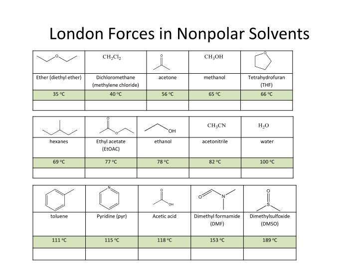 London Forces in Nonpolar Solvents
