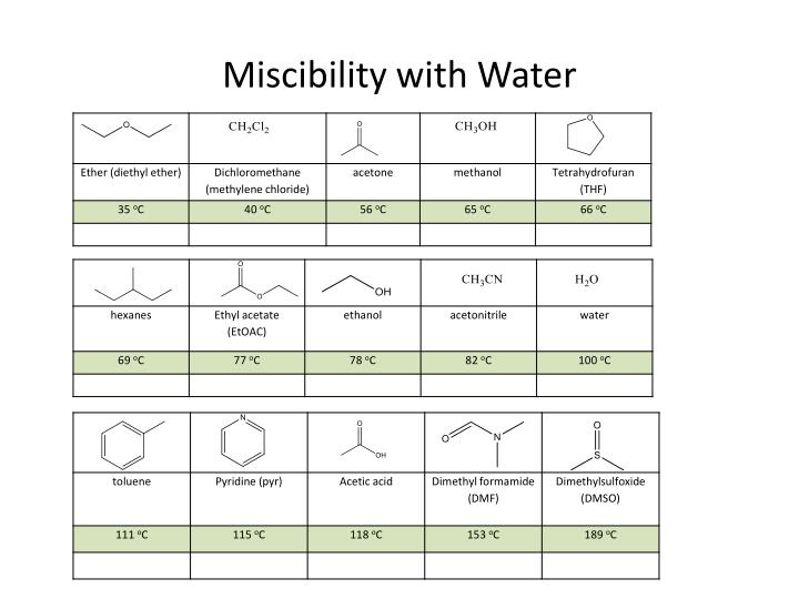 Miscibility with Water
