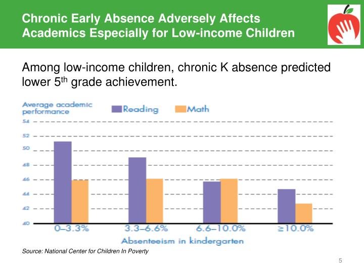 Chronic Early Absence Adversely Affects Academics Especially for Low-income Children