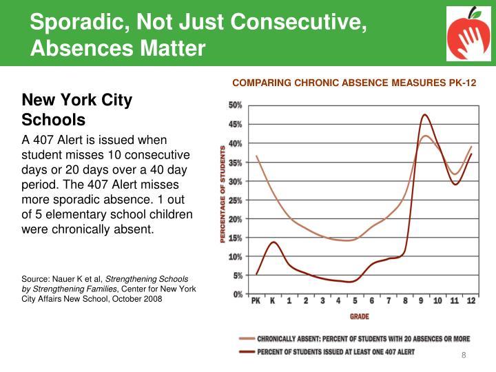 Sporadic, Not Just Consecutive, Absences Matter