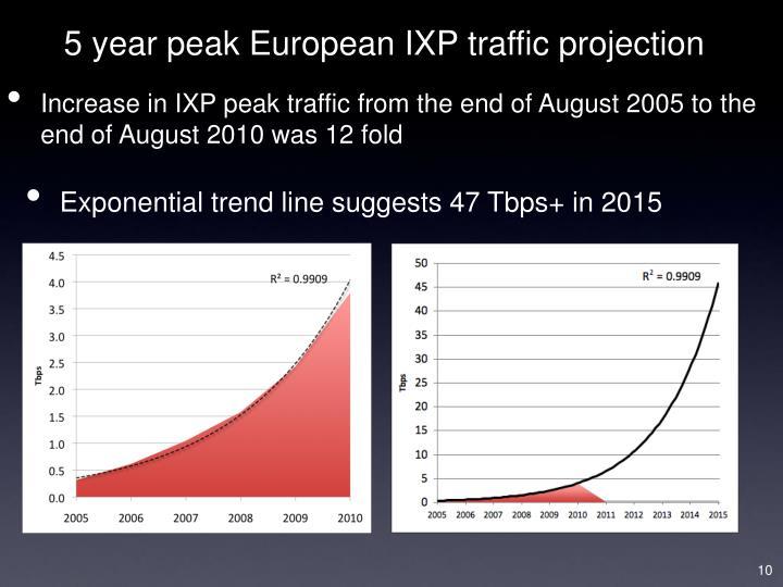 5 year peak European IXP traffic projection
