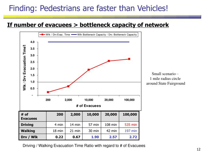 Finding: Pedestrians are faster than Vehicles!