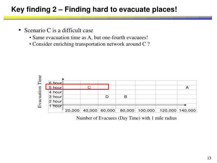 Evacuation Time