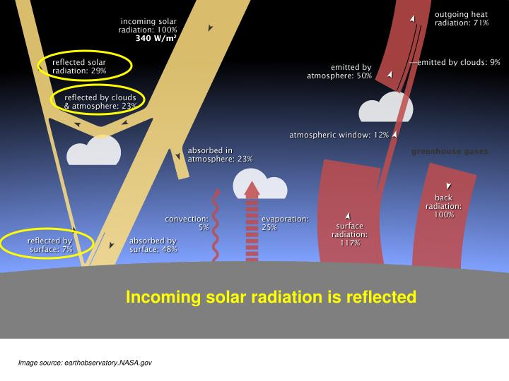 Incoming solar radiation is reflected