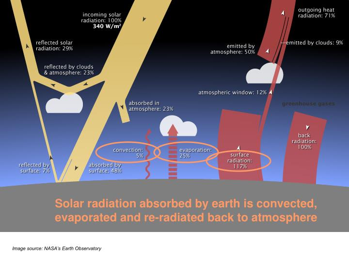Solar radiation absorbed by earth is convected, evaporated and re-radiated back to atmosphere