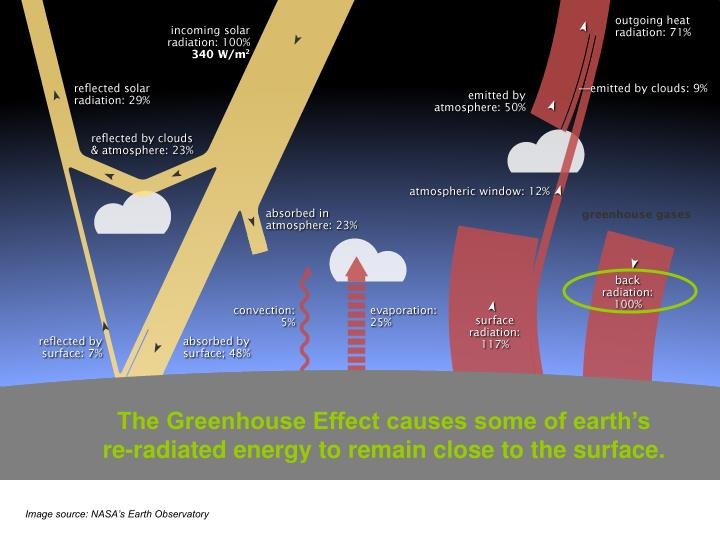 The Greenhouse Effect causes some of earth's