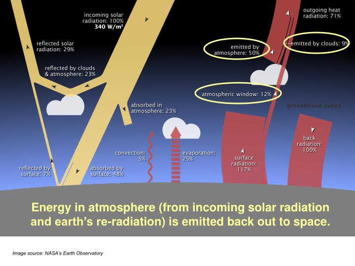 Energy in atmosphere (from incoming solar radiation and earth's re-radiation) is emitted back out to space.