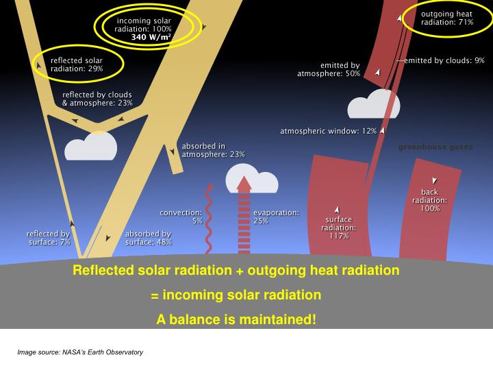 Reflected solar radiation + outgoing heat radiation