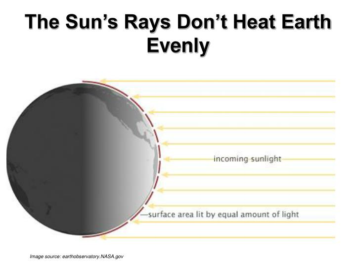 The sun s rays don t heat earth evenly