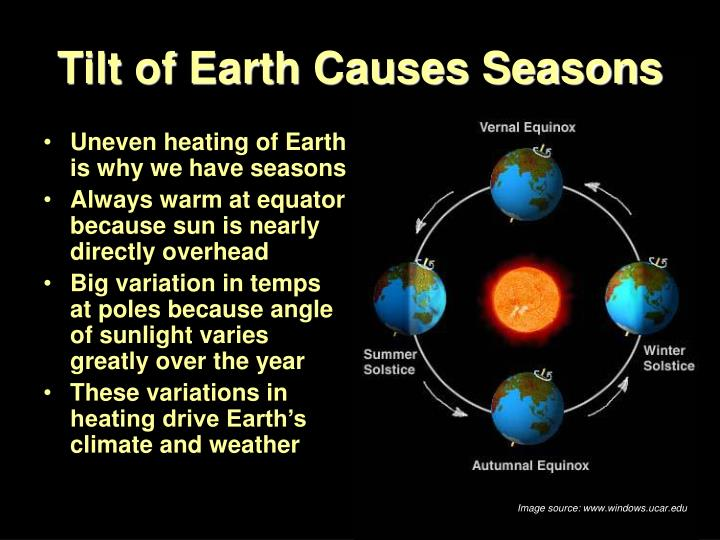 Tilt of Earth Causes Seasons
