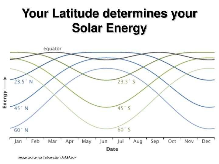 Your Latitude determines your Solar Energy