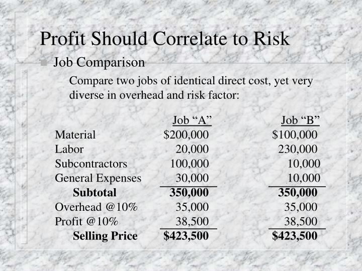 Profit Should Correlate to Risk