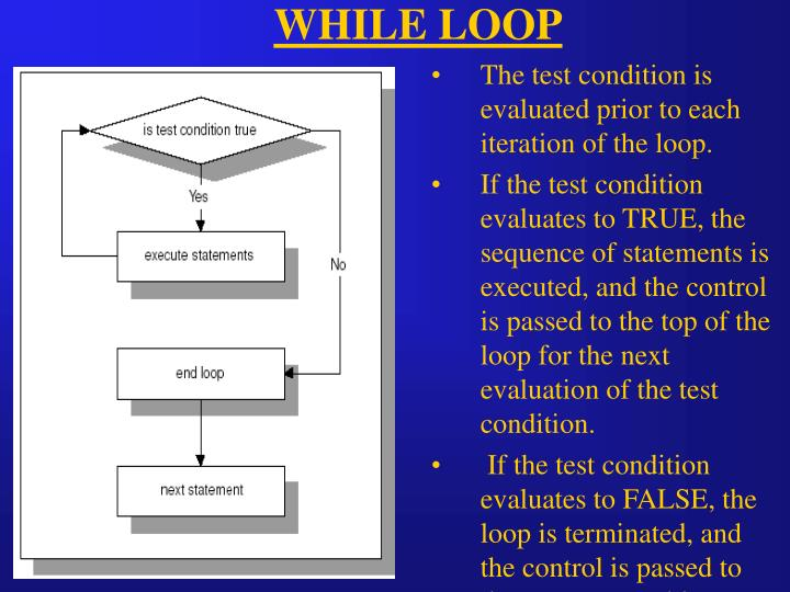 The test condition is evaluated prior to each iteration of the loop.