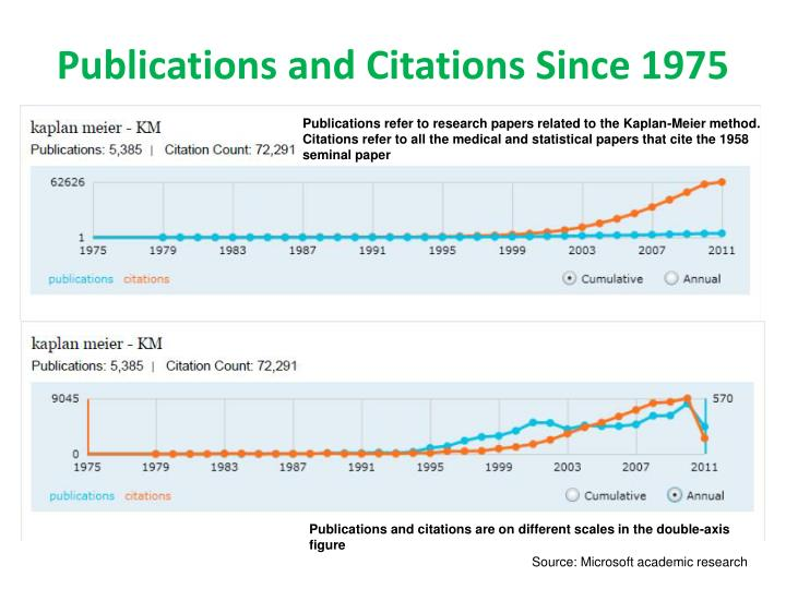 Publications and Citations Since 1975