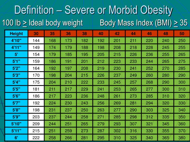 Definition – Severe or Morbid Obesity