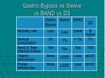 gastric bypass vs sleeve vs band vs ds
