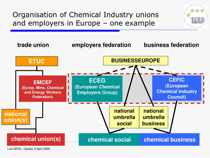 Organisation of chemical industry unions and employers in europe one example