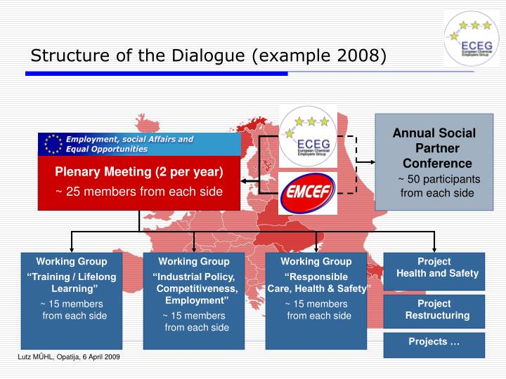 Structure of the Dialogue (example 2008)