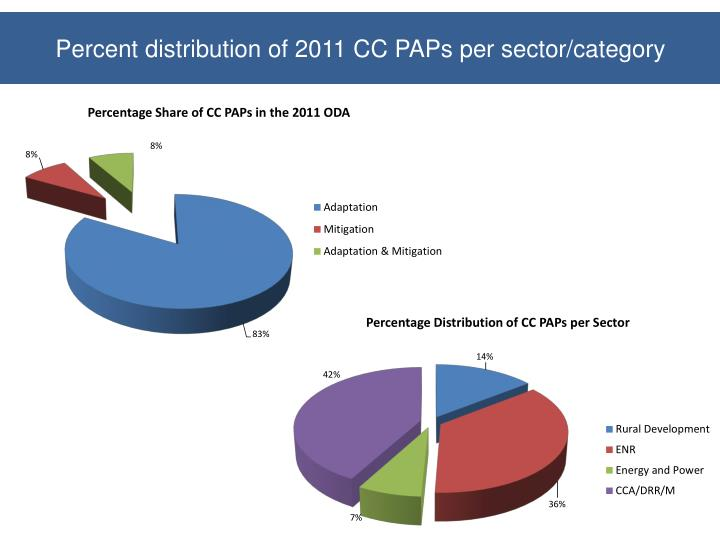 Percent distribution of 2011 CC PAPs per sector/category