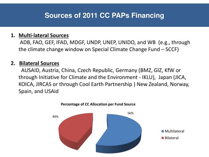 Sources of 2011 CC PAPs Financing