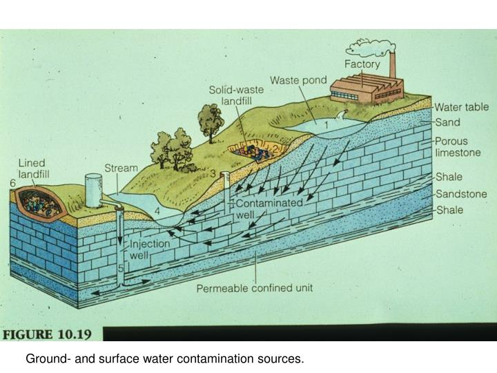 Ground- and surface water contamination sources.