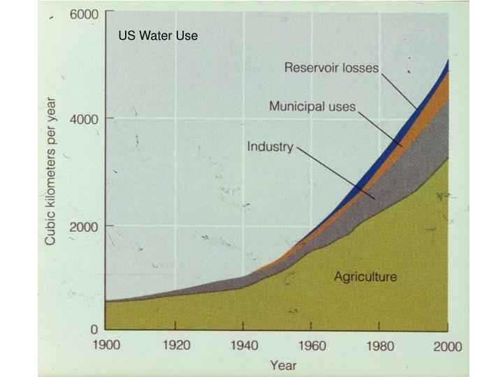 US Water Use