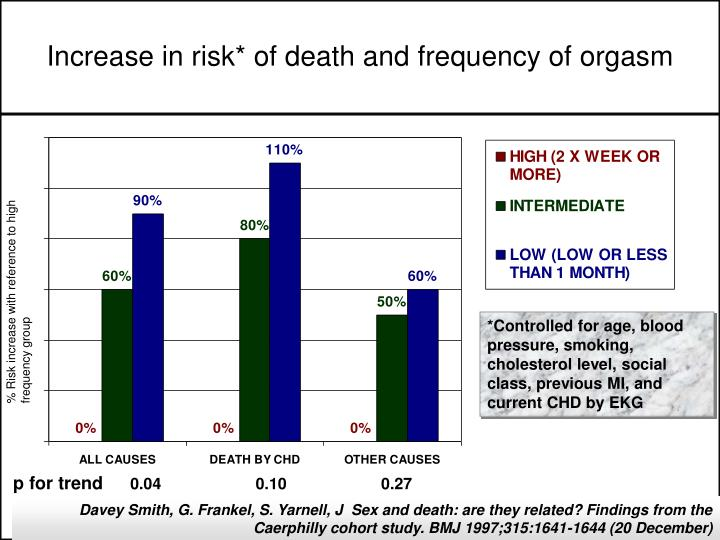 Increase in risk* of death and frequency of orgasm