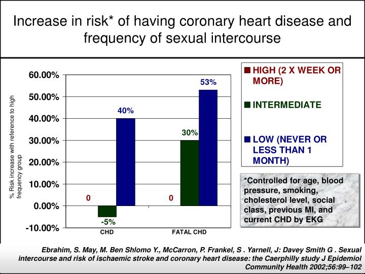 Increase in risk* of having coronary heart disease and frequency of sexual intercourse