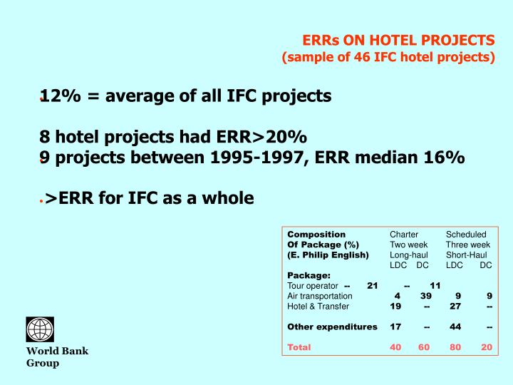 ERRs ON HOTEL PROJECTS