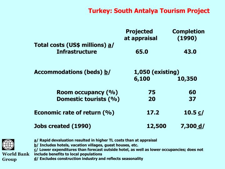 Turkey: South Antalya Tourism Project