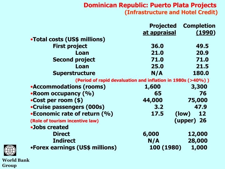 Dominican Republic: Puerto Plata Projects
