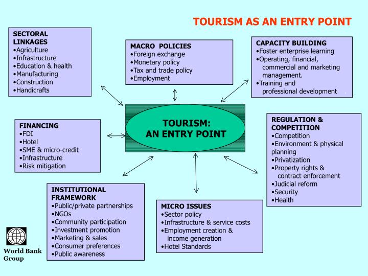 TOURISM AS AN ENTRY POINT