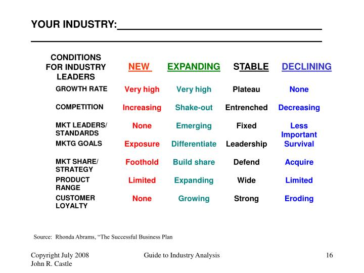 YOUR INDUSTRY: