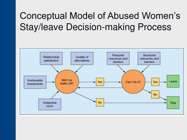 Conceptual Model of Abused Women's Stay/leave Decision-making Process