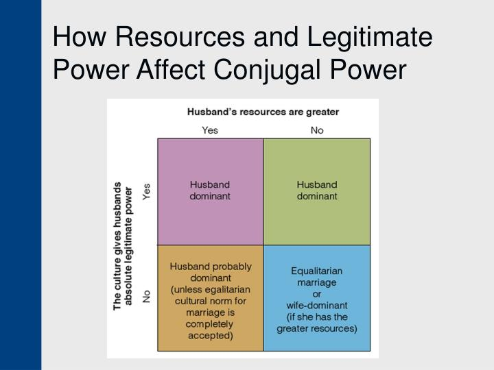 How Resources and Legitimate Power Affect Conjugal Power