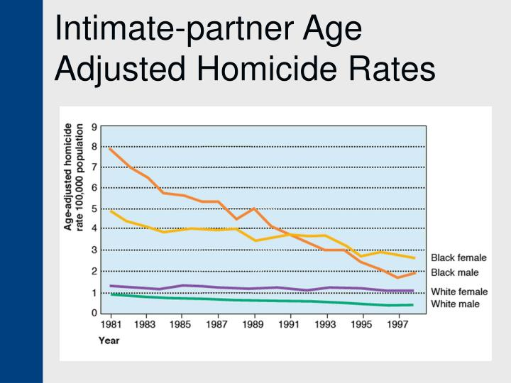 Intimate-partner Age Adjusted Homicide Rates