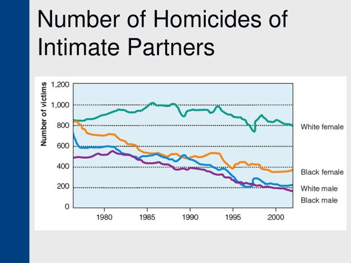 Number of Homicides of