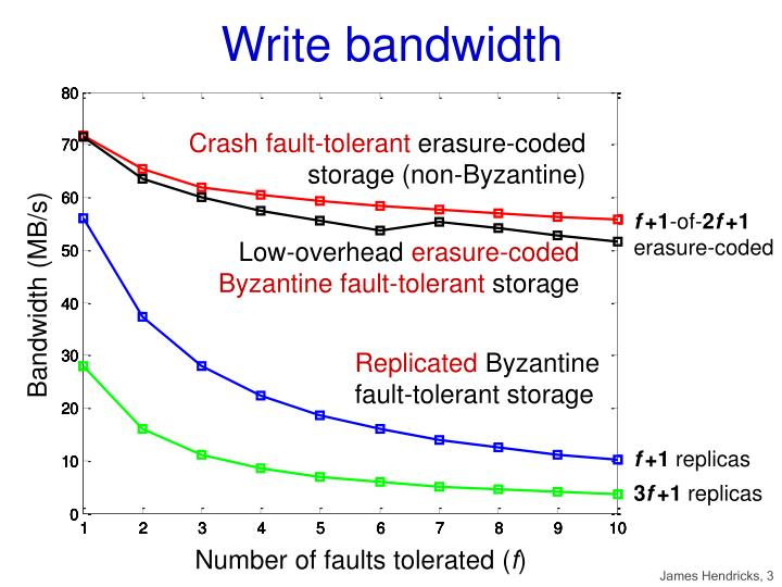 Write bandwidth