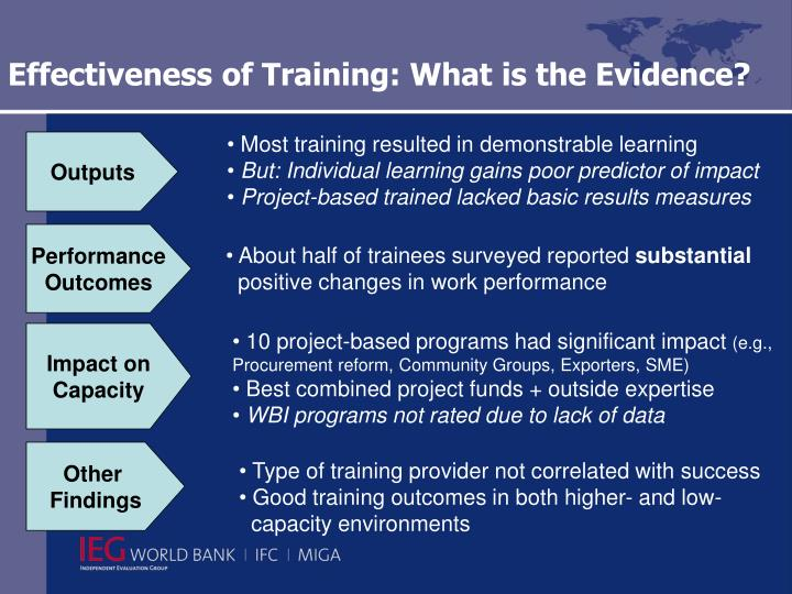 Effectiveness of Training: What is the Evidence?