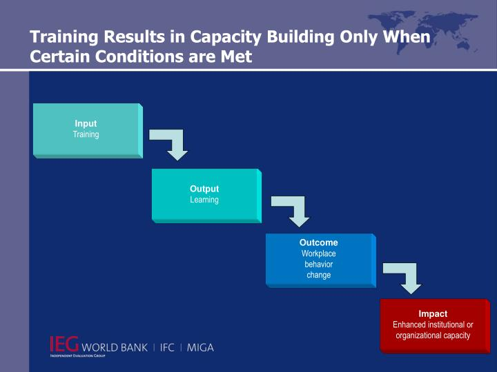 Training Results in Capacity Building Only When Certain Conditions are Met