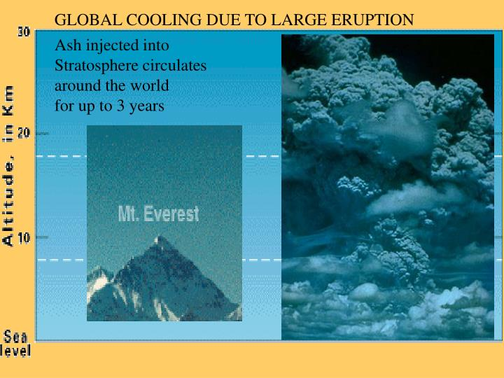 GLOBAL COOLING DUE TO LARGE ERUPTION