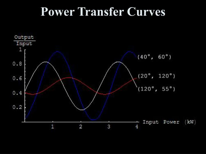 Power Transfer Curves
