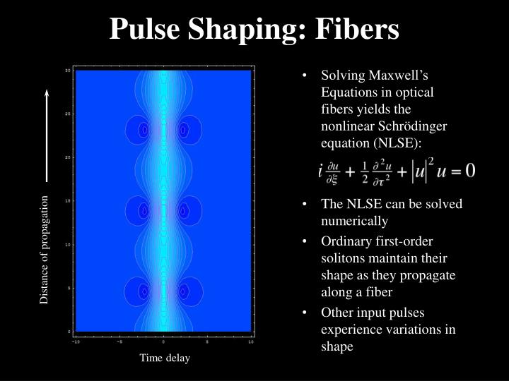 Solving Maxwell's Equations in optical fibers yields the nonlinear Schrödinger equation (NLSE):