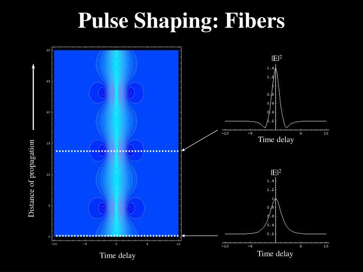 Pulse Shaping: Fibers
