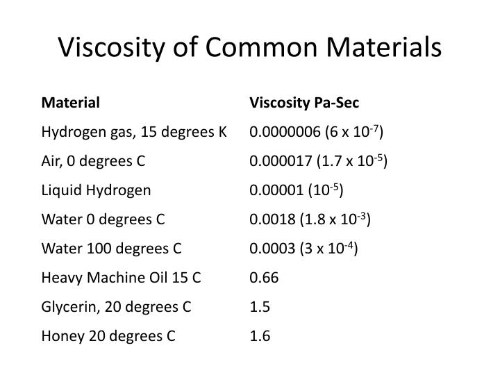 Viscosity of Common Materials