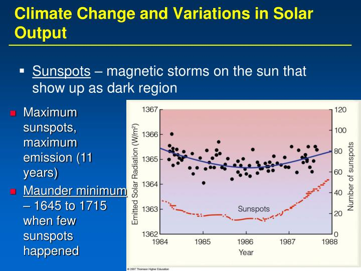 Climate Change and Variations in Solar Output